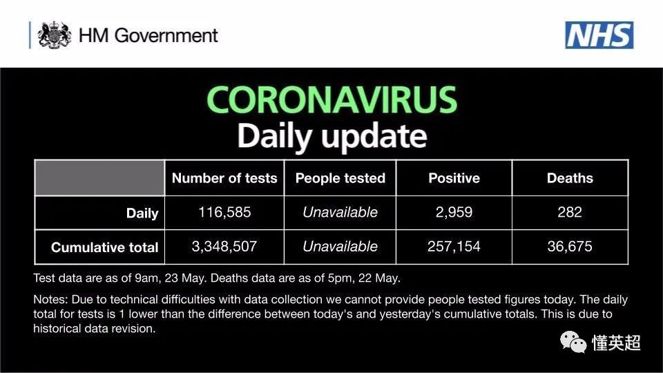 英超联赛民间宣布了第二轮新冠病毒核酸检测效果 第4张