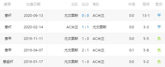 足球比分推荐:【意甲】AC米兰 VS 尤文图斯 第3张