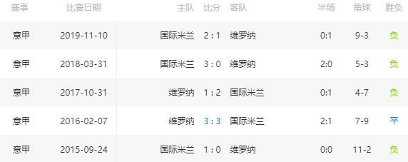 足球比分推荐:【意甲】维罗纳 VS 国际米兰 第3张