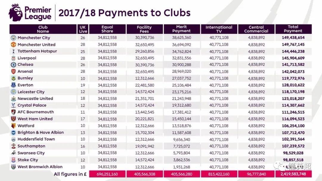 1.75亿镑!利物浦又破历史纪录 第5张