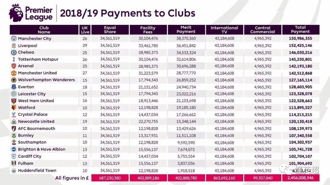 1.75亿镑!利物浦又破历史纪录 第6张